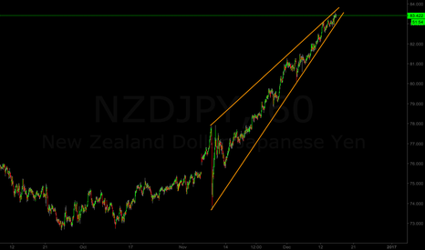 NZDJPY: Short scenario for NZD/JPY