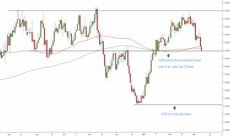AUDUSD: AUD/USD at important support.Will (7500) hold?
