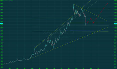 XAUUSD: Time to buy some GOLD ?