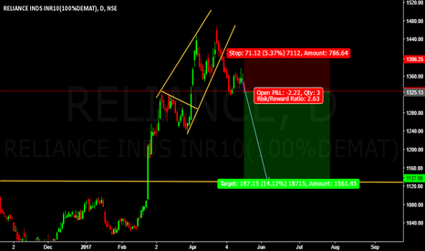 RELIANCE: Sell Reliance  @ cmp 1325.13
