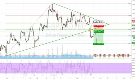 GBPUSD: GBPUSD breaks trendline! Heading Lower