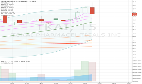 TKAI: $TKAI trying to find support along ema 4