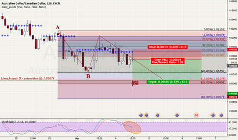 AUDCAD: small short trade on the AUDCAD