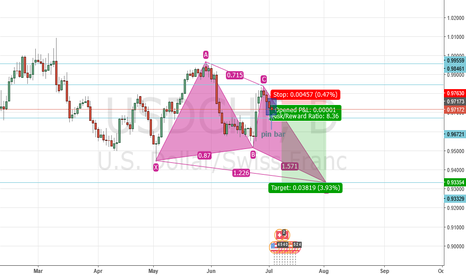 USDCHF: Waiting for a daily pin bar to close on USDCHF