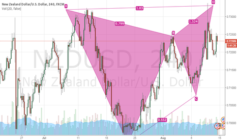 NZDUSD: NZDUSD Bearish Butterfly