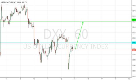 DXY: NICE LONG STRONG DOLLAR