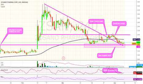 ZSAN: $ZSAN could be ready to go higher