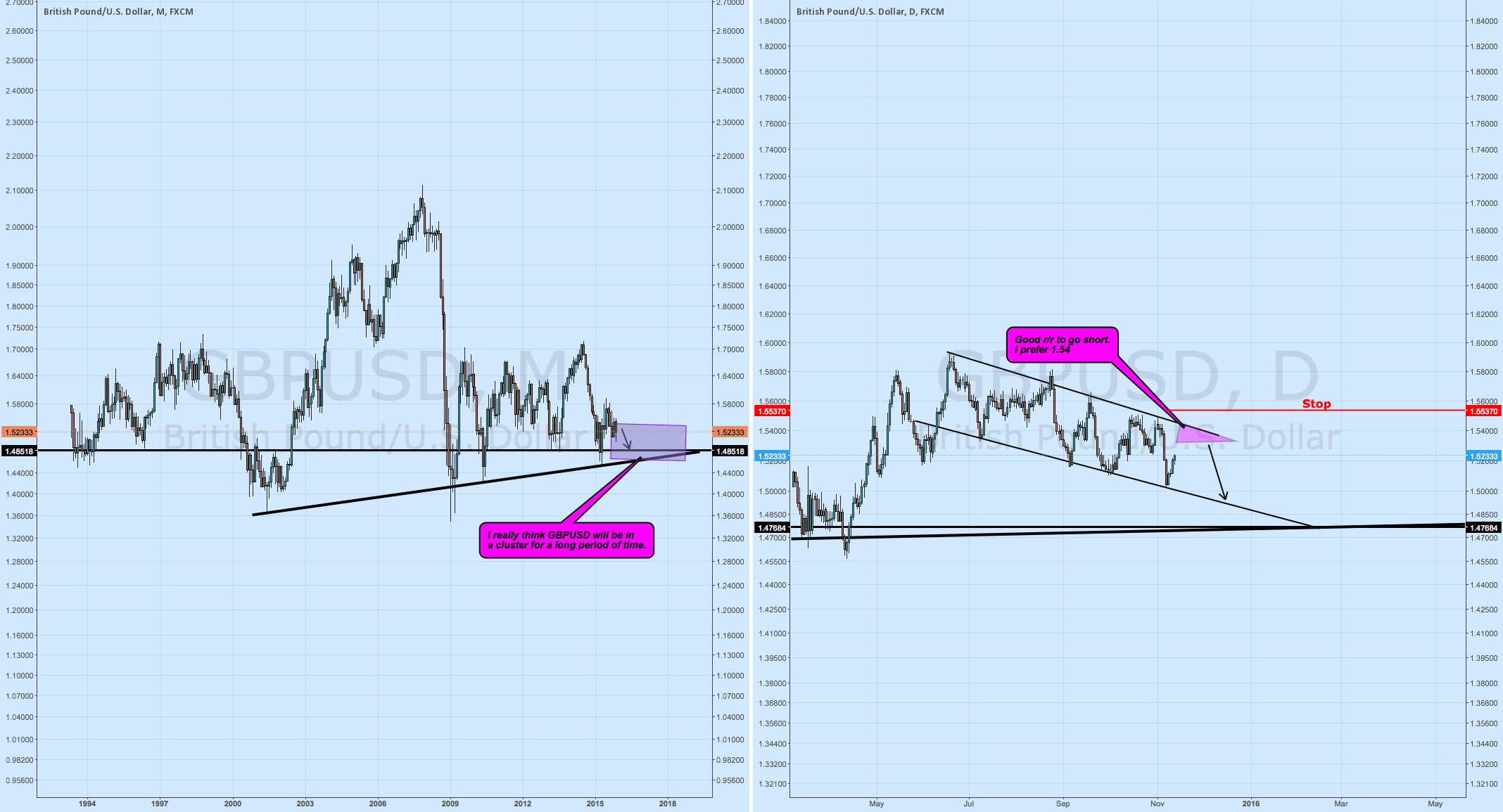 GBPUSD may present a great R/R to go short on daily
