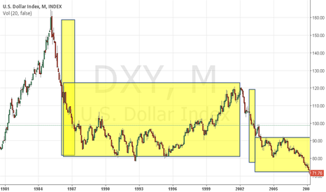 DXY: usdcad