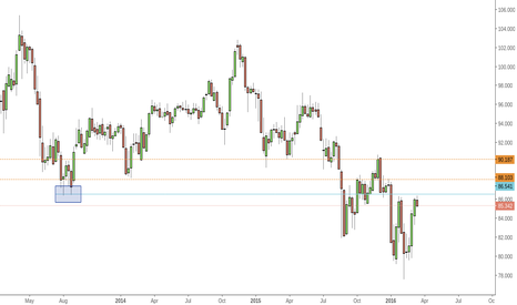 AUDJPY: Caution with AUDJPY