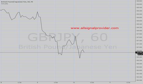 GBPJPY: GBPJPY Forecasting