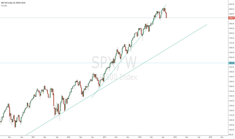 SPX: GET READY TO BE BIAS SHORT