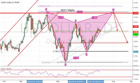USDOLLAR: Bear Gartley Pattern on USDollar Index Daily Chart