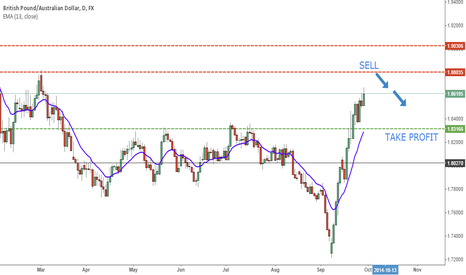 GBPAUD: Short GBPAUD pure support and resistance (Daily Chart)