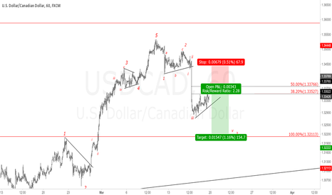 USDCAD: USDCAD 1H Chart.Short term sell setup.