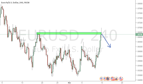 EURUSD: Pinbar rejection EUR/USD