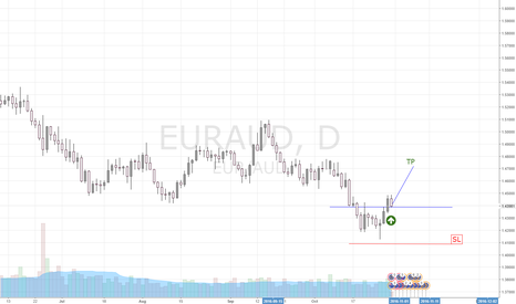 EURAUD: EUR/AUD Wait for buy
