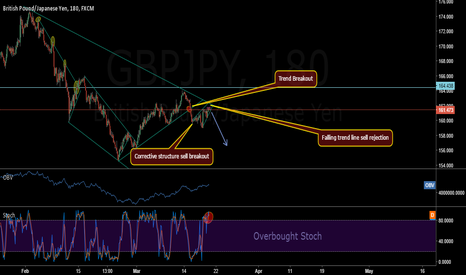 GBPJPY: GBPJPY LARGE DROP TO COME?