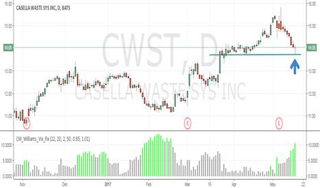 CWST: Trash Stocks!