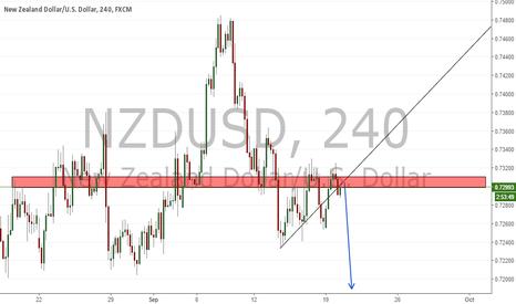NZDUSD: Long term short opportunity N/U