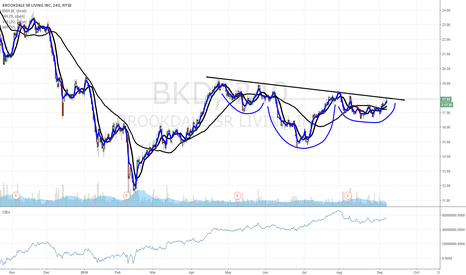 BKD: $BKD IH&S breakout