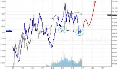 GE1!: Long Term Bullish setup for EURUSD, new high's upcoming