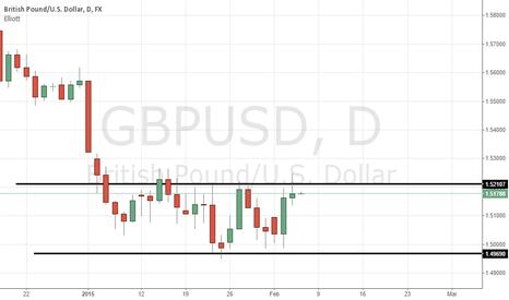GBPUSD: GBP USD $GBP $USD Possible Short Pinbar