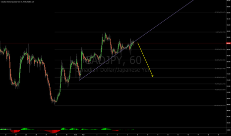 CADJPY: Ripe and ready for a pullback