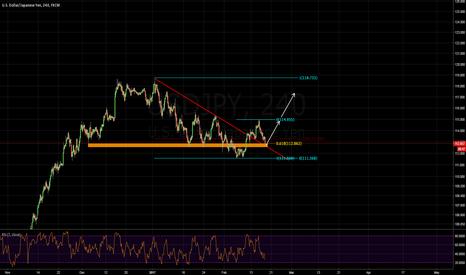 USDJPY: another buying opportunity usdjpy