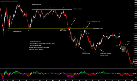 AUDUSD: AUD/USD - DAILY TIME FRAME, EXAMPLE OF TOP-DOWN ANALYSIS