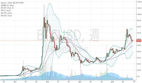 BTCUSD: ビットコインの全歴史