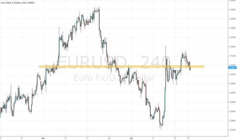 EURUSD: strong support