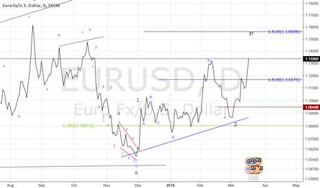 EURUSD: Go Bulls Go !