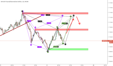 GBPAUD: GBPAUD Supply zone and advanced patterns