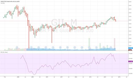 GII: Global INFRA ETF