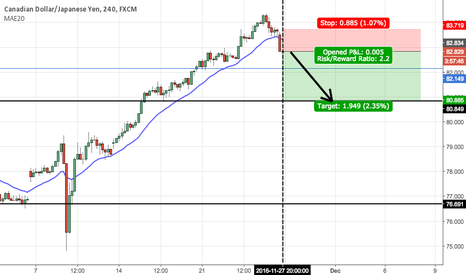 CADJPY: Going short on CAD/JPY