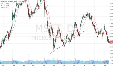 MSFT: Triangulo ascendente.