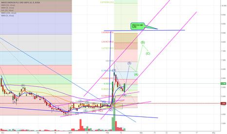 AEN: AEN waves elliot onda 5 - enorme triangulo con obj a 8,50$
