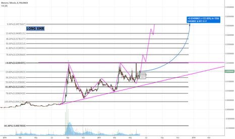 XMRBTC: Monero long (been trading this one since 1$ per XMR)