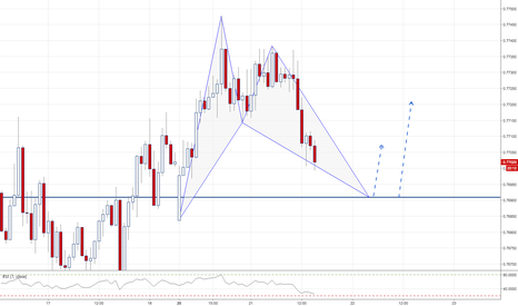 AUDUSD: AUDUSD / 1HR / BAT PATTERN