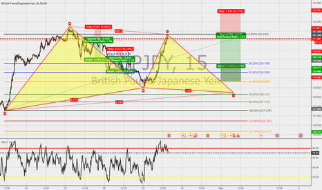 GBPJPY: GBPJPY:1h: Gartley in the make