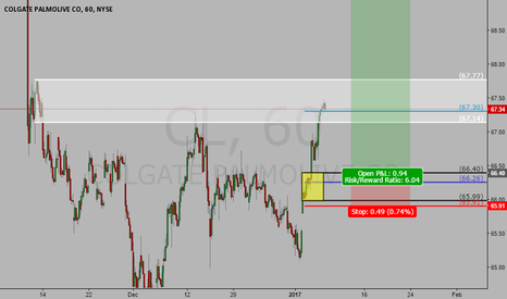 CL: Long Trade on CL