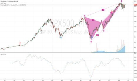 SPX500: SP500 MONTHLY Bearish Crab!