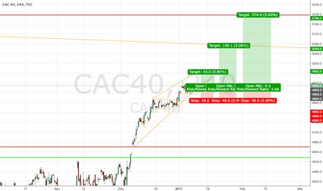 CAC40: Long positions