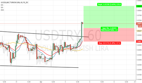 USDTRY: USDTRY - 1H -BULLISH IDEA