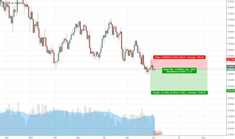USDSEK: Short USDSEK Daily chart with downtrend Weekly
