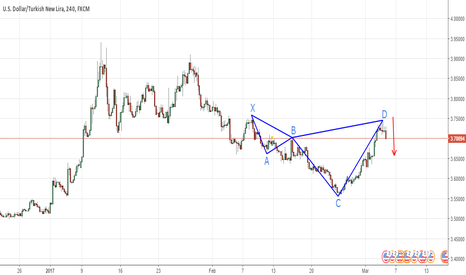 USDTRY: USDTRY 4H Shark Pattern Bearish