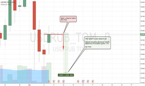 USDRUB_TOM: USDRUB_TOM в шорт. Однодневная сделка. В: 77%; П: 0.8 руб.