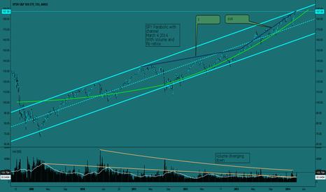 SPY: SPY Parabolic with volume divergence and fib ratio