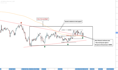 JE: JE: Possible Long To Take Advantage Of At Key Levels
